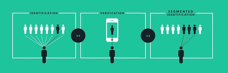 Verificación e identificación